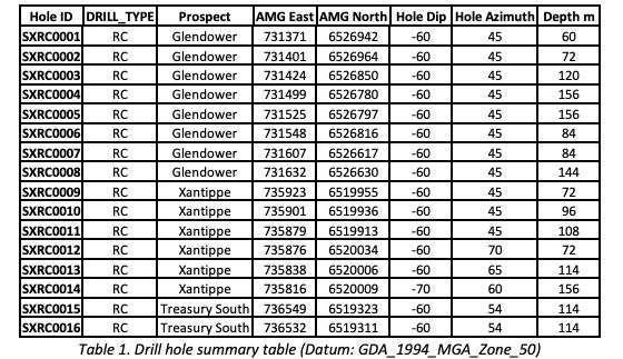 Drill hole summary table