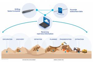 IMDEX's technologies