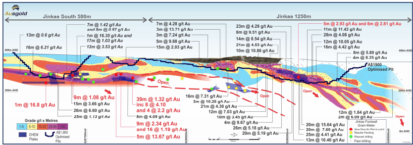 Figure 2 - Long section (view towards west) through the Jinkas Resource area showing extensions of the Jinkas South lode