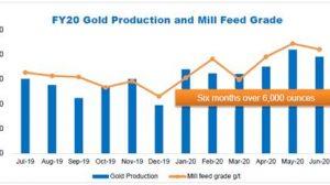 Gascoyne Resources June 2020 Production Update