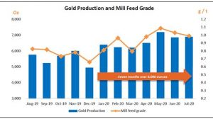 Gascoyne Resources July Production Update